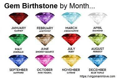 Gem Birthstones by Month